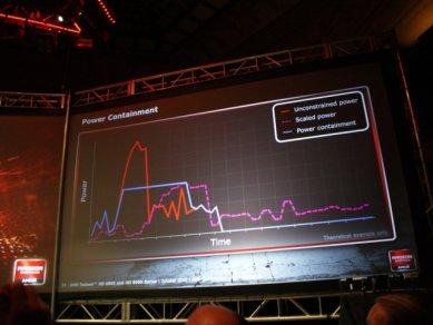 Prezentace AMD Radeonů HD 6900: Power Containment