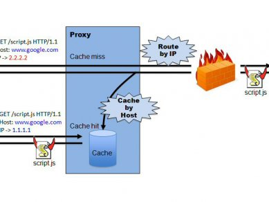 WebSocket nebezpečí napadení skrze cache