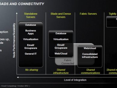 AMD enterprise roadmap 2013 2014 10