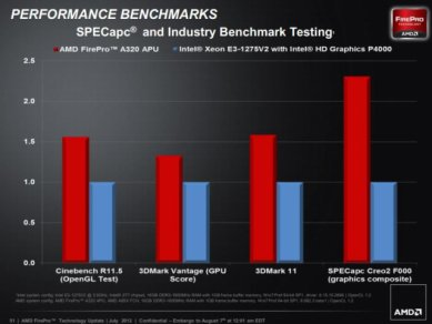 AMD FirePro A300 vs Intel Xeon E3 1