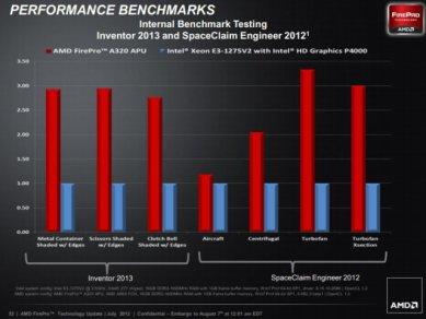 AMD FirePro A300 vs Intel Xeon E3 2