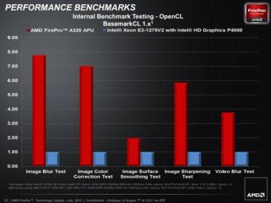 AMD FirePro A300 vs Intel Xeon E3 3