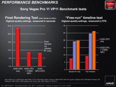 AMD FirePro A300 vs Intel Xeon E3 4