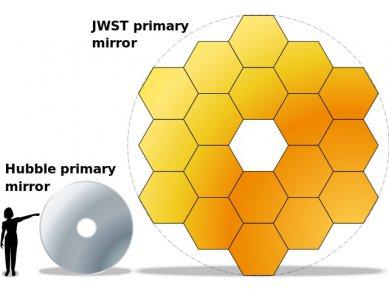 Hubble Vs Jwst