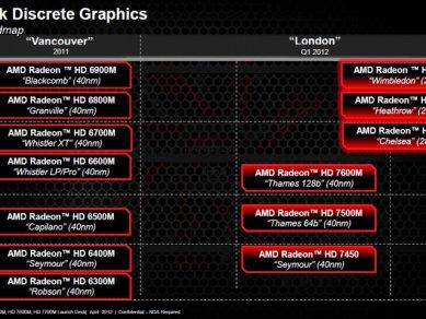AMD Radeon HD 7000M - slide 10