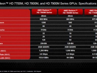 AMD Radeon HD 7000M - slide 31