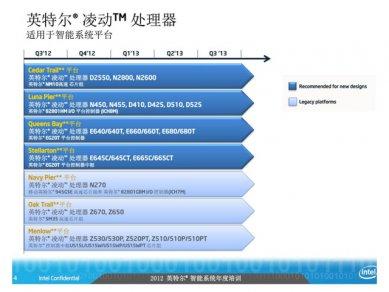 Intel Atom 2012 - 2014 Roadmap 02