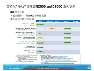 Intel Atom 2012 - 2014 Roadmap 04