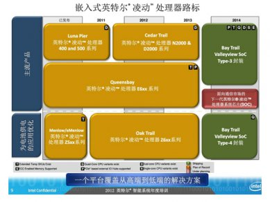 Intel Atom 2012 - 2014 Roadmap 06