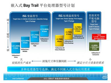 Intel Atom 2012 - 2014 Roadmap 09