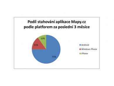 Mapy.cz v mobilu - Obrázek 1
