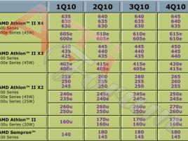 AMD Desktop Processor Roadmap - 2010