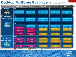 Intel Desktop Platform Roadmap: Extreme, Premium Performance, Mainstream Performance