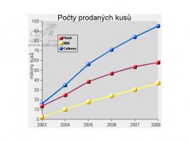 Obr: Předpověd trhu MP3 přehrávačů