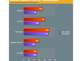 ATI Radeon X800XL Mobile 1280x1024 performance