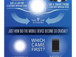 Obr: Pro třetinu mladých lidí je internet stejně důležitý jako vzduch, voda nebo jídlo, tvrdí Cisco