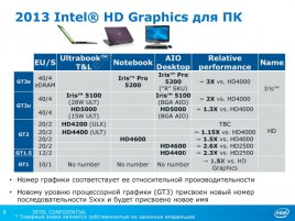 2013 Intel HD Graphics