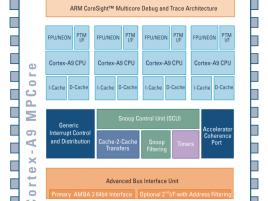 Cortex-A9 MPCore