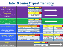 Intel 9 Series Chipset roadmap 2013 2014