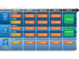 Intel Ultrabook roadmap červenec 2013