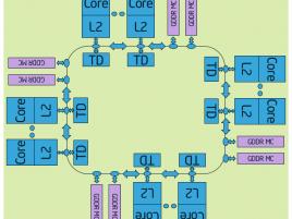 Intel Xeon Phi ring diagram