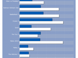 Požadavky her na kapacitu paměti (2012)
