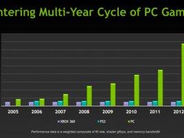 Nvidia - vývoj výkonu konzolí a PC