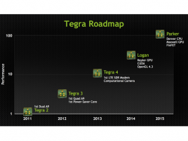 Tegra roadmap Logan Parker