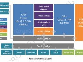 Xbox 720 durango retail block diagram