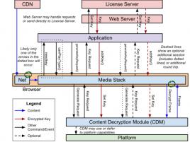 Schéma návrhu DRM pro HTML5