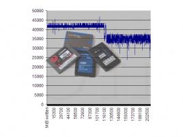 SSD Benchmark (ilustrační obrázek)