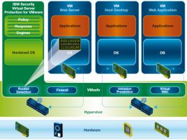 Virtual Server Protection for Vmware schema